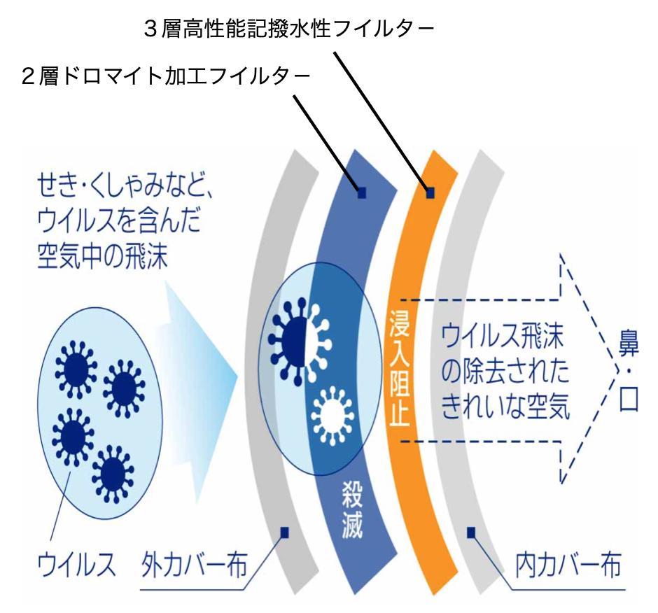 【医療用・介護用】抗ウイルスマスクの予約販売について